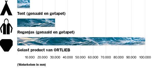 Waterproof_Info_NL