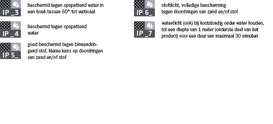 Waterproof_Info_NL2