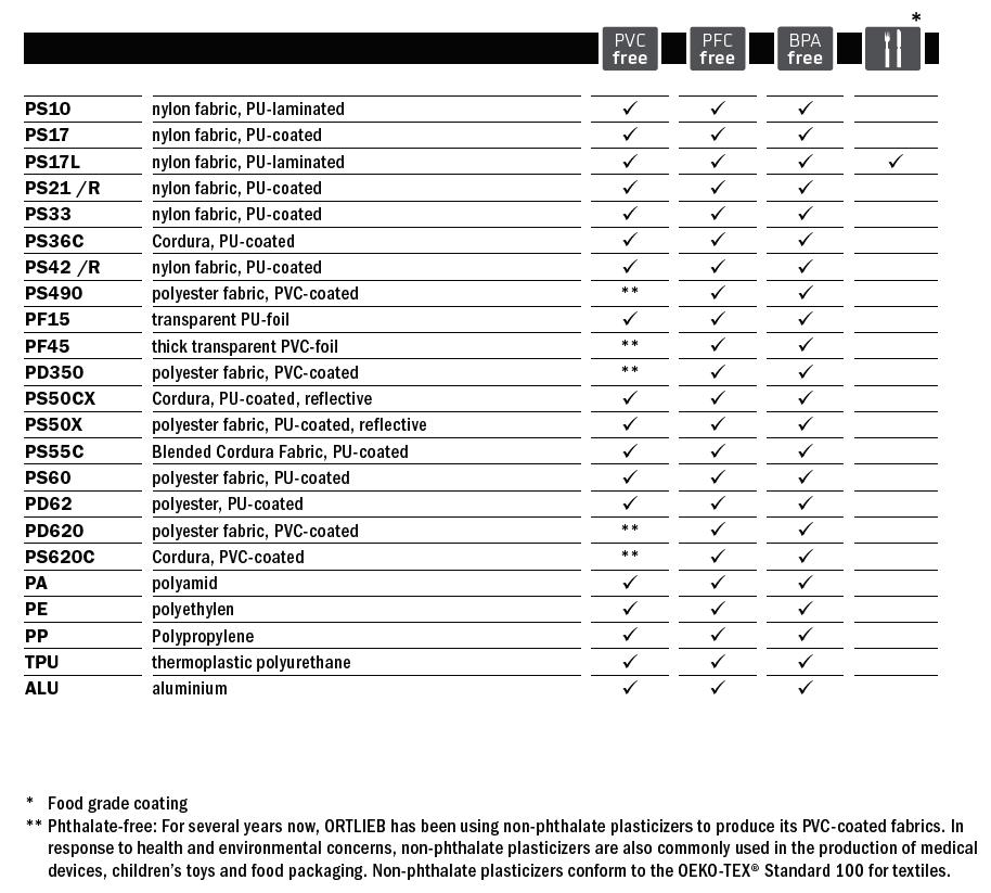 Tabelle_Materialien